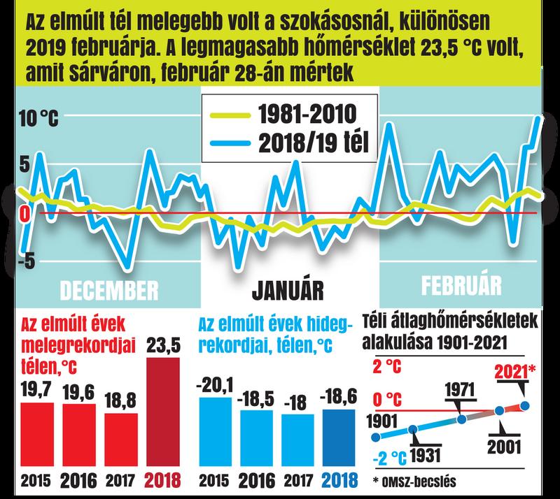 Grafikánkon a múlt évek teleinek átlaghőmérsékletét  és a melegedési tendenciát rajzoltuk meg.