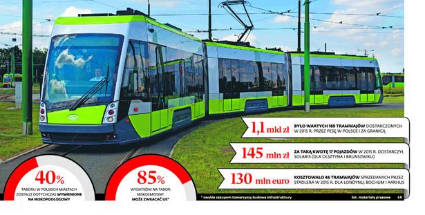 Fuzje, konsorcja, nowe spółki: Polskie miasta ruszają na zakupy tramwajów