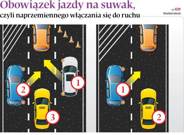 Obowiązek jazdy na suwak, czyli naprzemiennego włączania się do ruchu