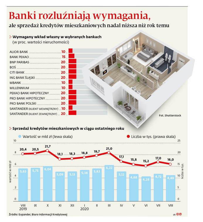Banki rozluźniają wymagania, ale sprzedaż kredytów mieszkaniowych nadal niższa niż rok temu