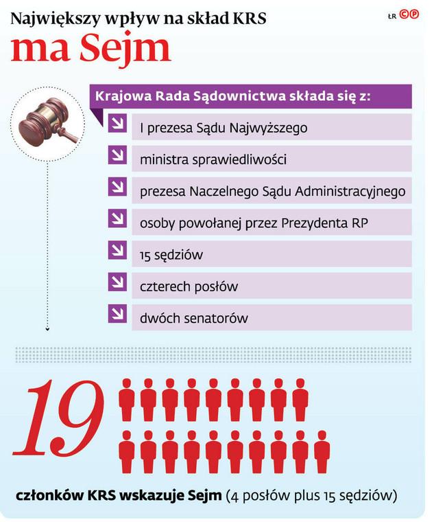 Największy wpływ na skład KRS ma Sejm