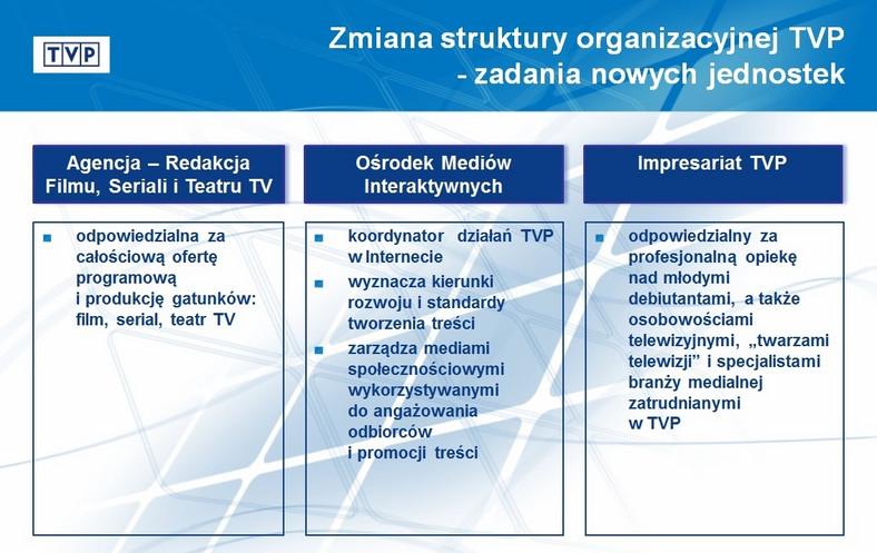 Nowe jednostki TVP