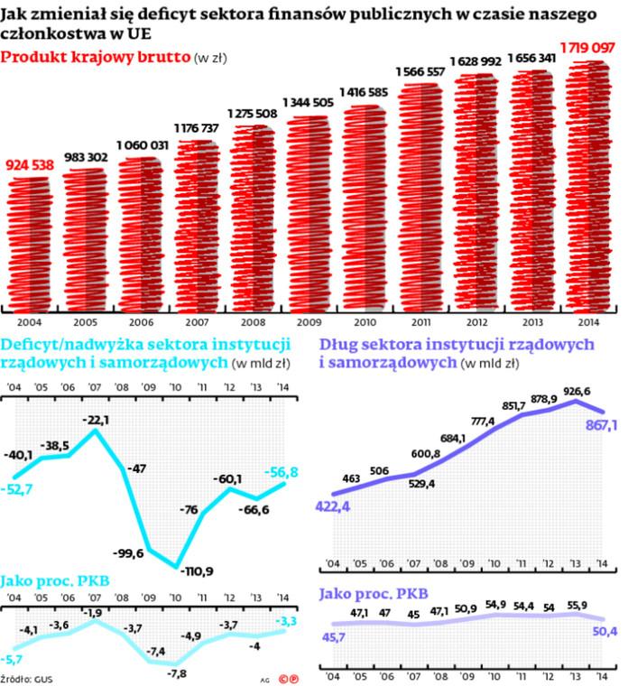 Jak zmieniał się deficyt sektora finansów publicznych w czasie naszego członkostwa w UE