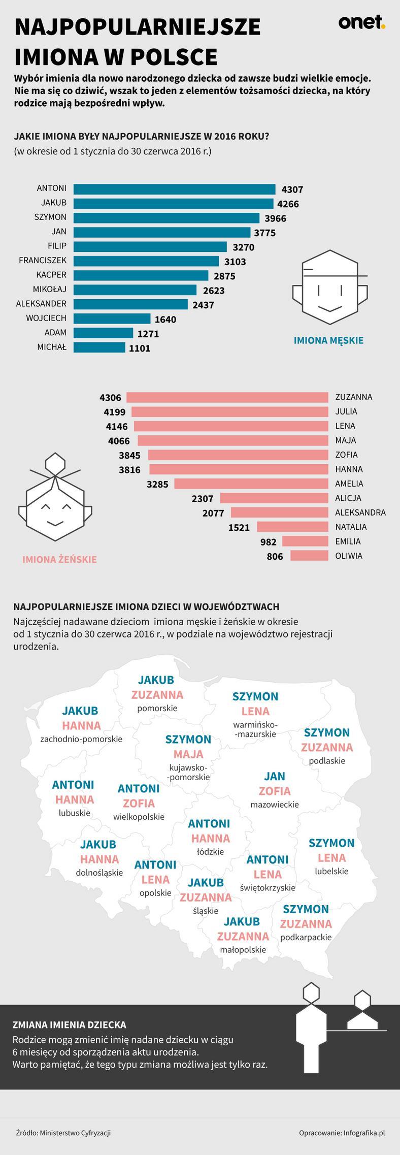 Najpopularniejsze imiona w Polsce