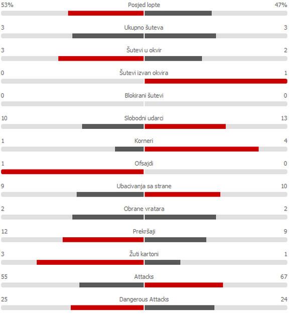 Staistika prvog poluvremena meča Partizan - Malatija