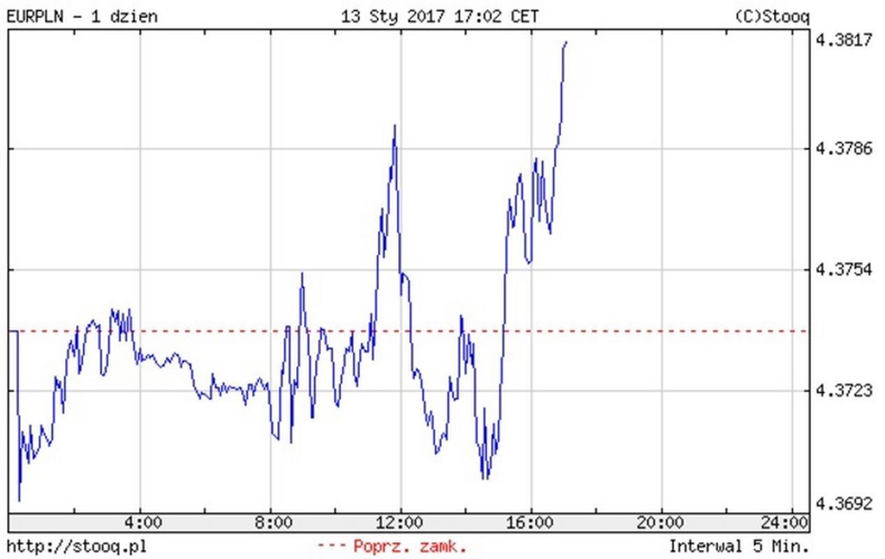 Notowania EUR/PLN z godz. 17