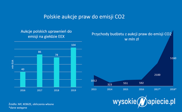 Aukcje CO2