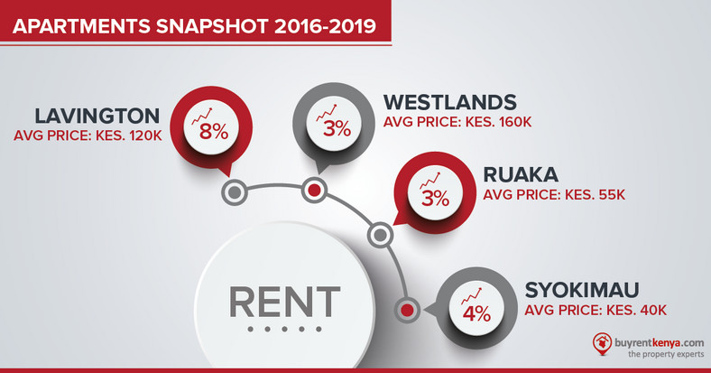 Apartments for rent in nairobi infographic (BuyRentKenya.com)