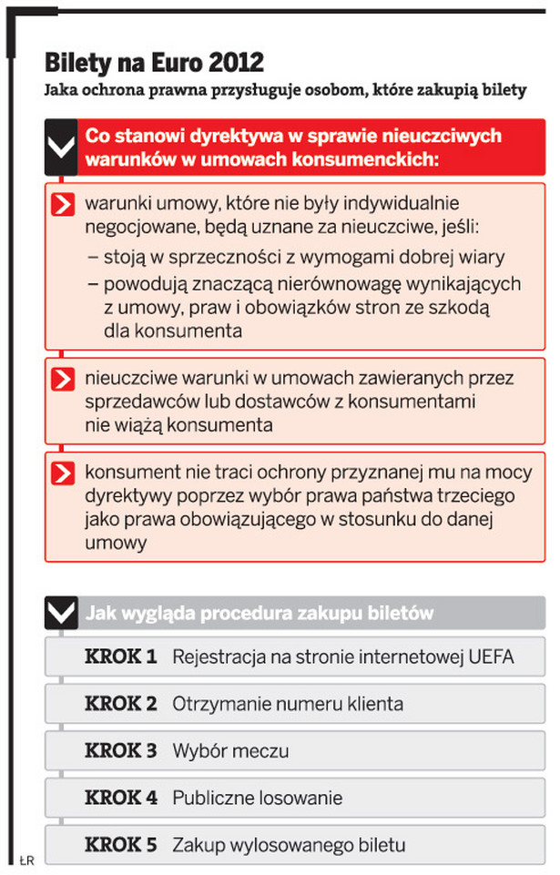 Bilety na Euro 2012