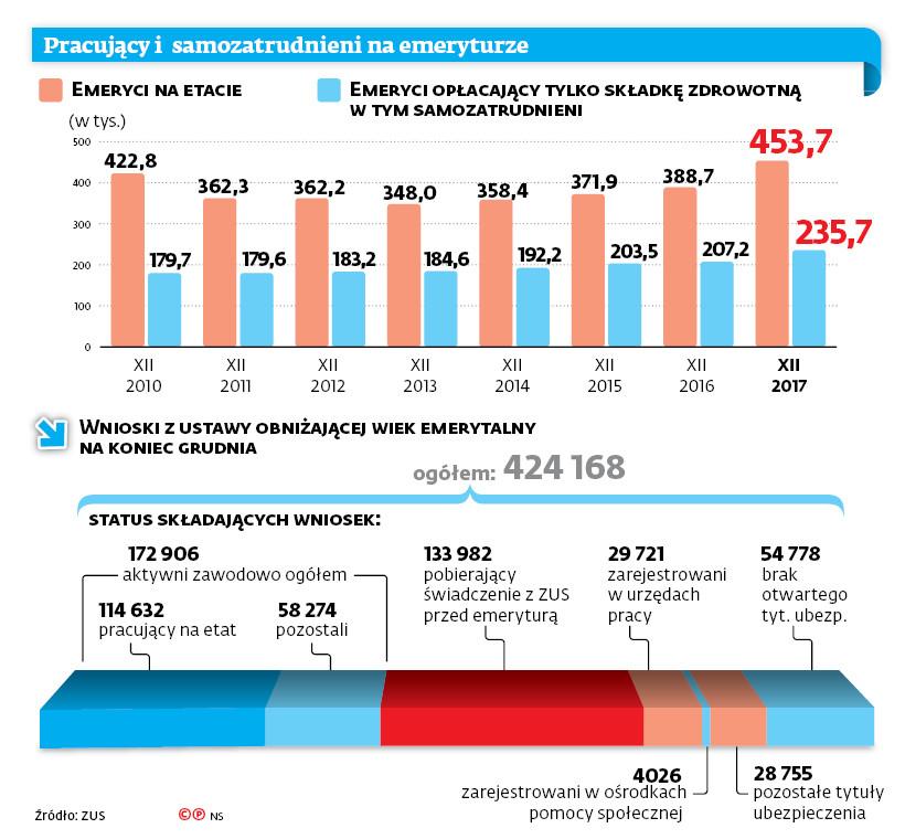 Pracujący i samozatrudnienie na emeryturze