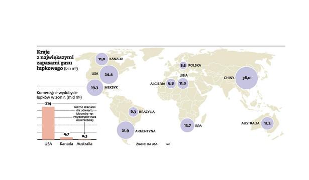 Kraje z największymi zapasami gazu łupkowego (bln m3)