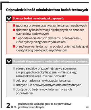 Za nieprawidłowe przetwarzanie dany osobowych przy testowym badaniu klinicznym grozi kara