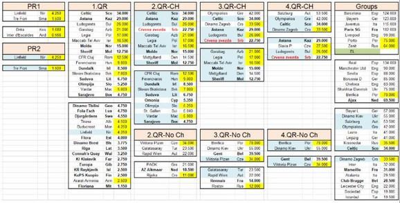 Partizanov raspored