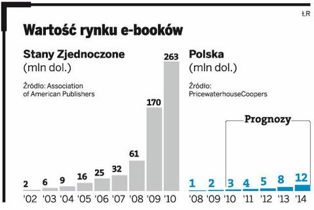 Wartość rynku e-booków