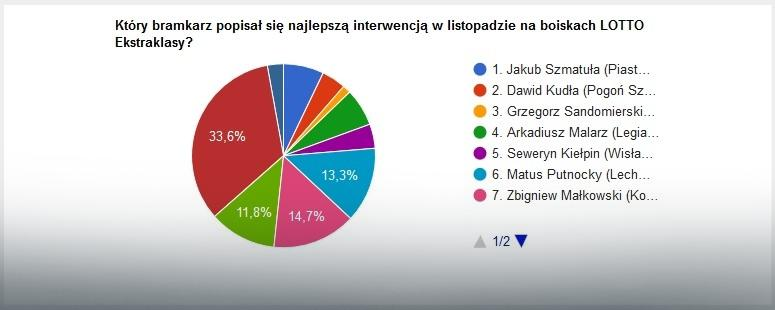 Wyniki głosowania na najlepszą interwencję listopada w LOTTO Ekstraklasie