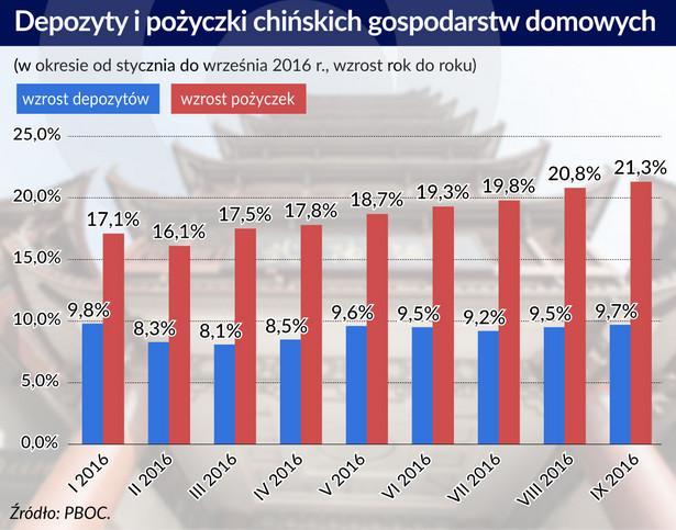 Depozyty i pożyczki chińskich gospodarstw domowych