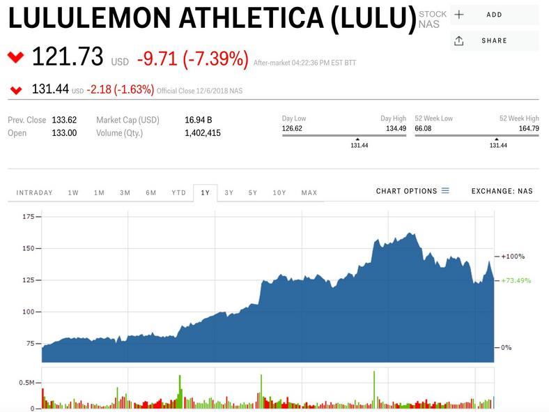 Lululemon Athletica shares fall after reporting quarterly earnings.