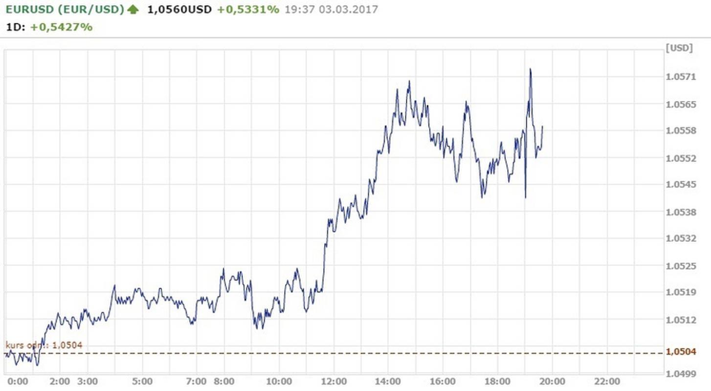 Notowania EUR/USD godz.19.37
