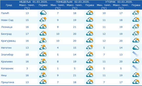 U celoj Srbiji smenjivaće se sunčani i oblačni intervali