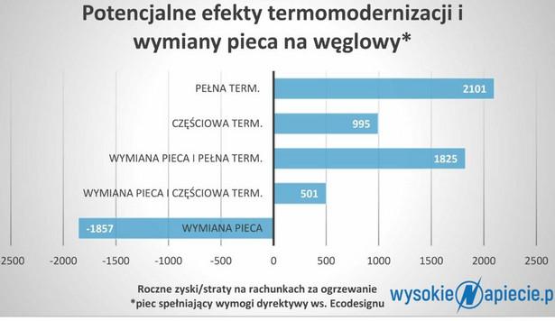Potencjalne efekty termomodernizacji i wymiany pieca