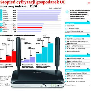 Nielimitowany internet LTE do biura. Zastąp kable internetem mobilnym