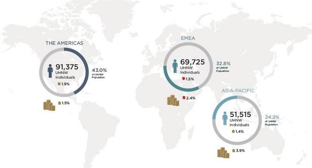 Liczba ultrabogatych i wartość ich majątków na świecie, źródło: Wealth-X