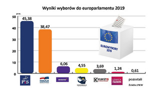 Wyniki wyborów do europarlamentu 2019. PiS przed KE [GRAFIKA]