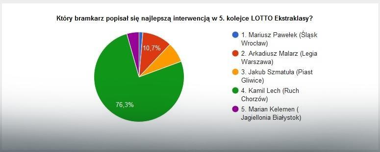 Wyniki głosowania na najlepszą interwencję 5. kolejki LOTTO Ekstraklasy