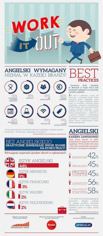 Szukasz Pracy Angielski Potrzebny Od Zaraz Forbes