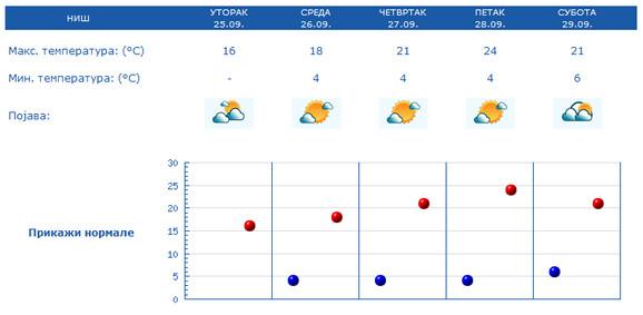 Hladna jutra u Nišu i nakon srede
