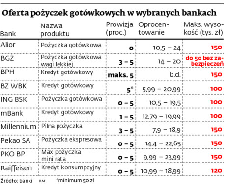 Oferta pożyczek gotówkowych w wybranych bankach