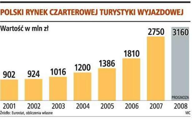 Polski rynek czarterowej turystyki wyjazdowej