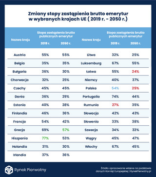 Budownictwo senioralne w Polsce. Czy kogoś będzie na to stać?