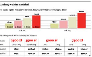 Przy wynagrodzeniu do 4 tys. zł nie będzie korzyści z wyższej ulgi prorodzinnej