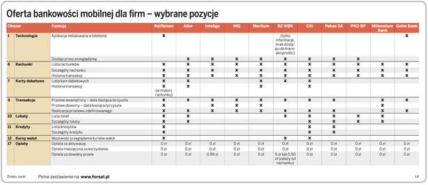 Oferta bankowości mobilnej dla firm – wybrane pozycje