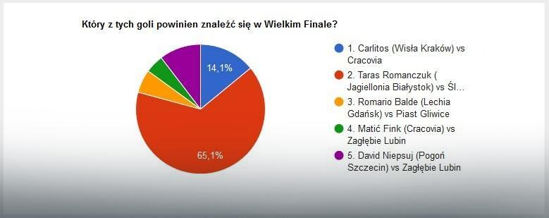 Wyniki głosowania na EkstraGola jesieni - część 4