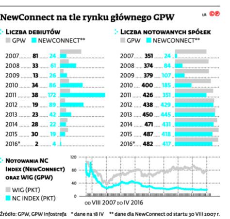 NewConnect na tle rynku głównego GPW