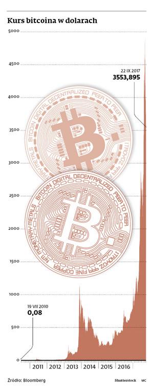 Kurs bitcoina w dolarach