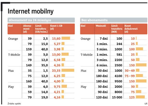Internet mobilny - porównanie cen i szybkości przesyłu