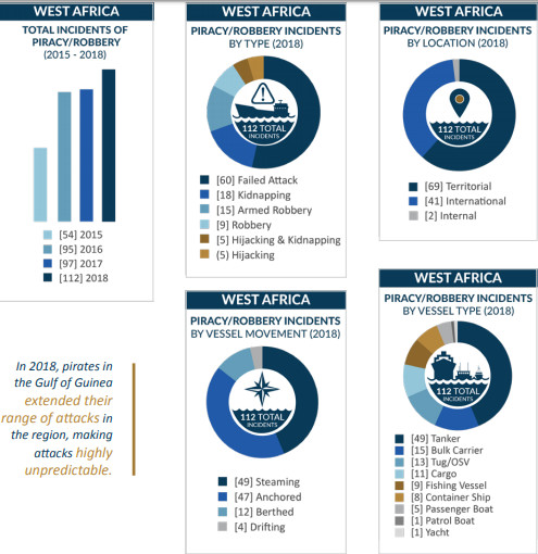 Overview of piracy attacks in West Africa (stateofpiracy2018)