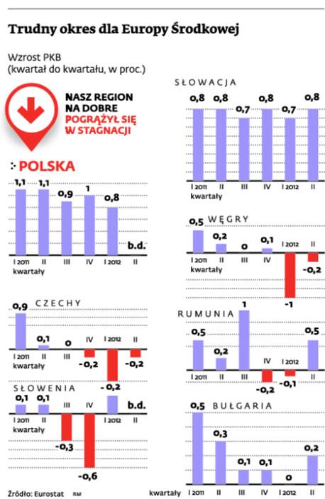 Trudny okres dla Europy Środkowej