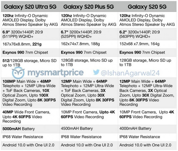 Detalji o svim novim Samsung telefonima