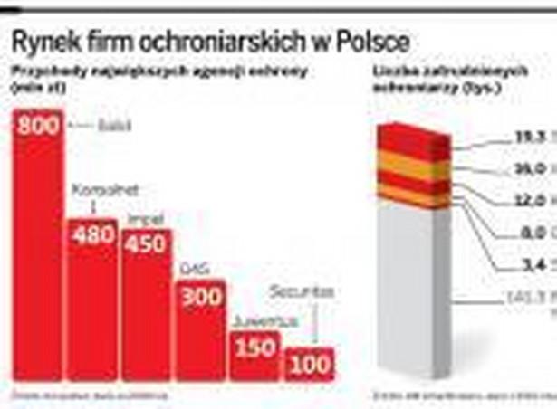 Rynek firm ochroniarskich w Polsce