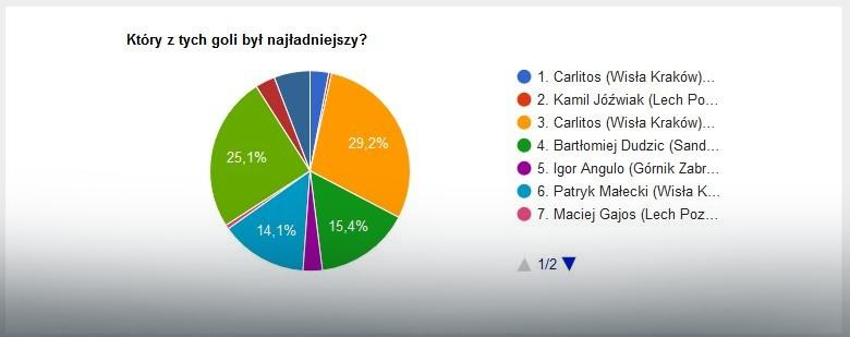 Wyniki głosowania na najładniejszą bramkę pierwszej rundy Ekstraklasy