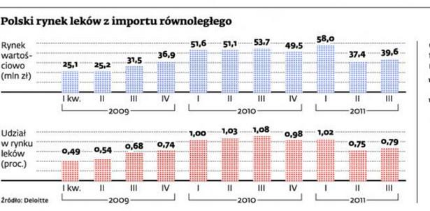 Polski rynek leków z importu równoległego