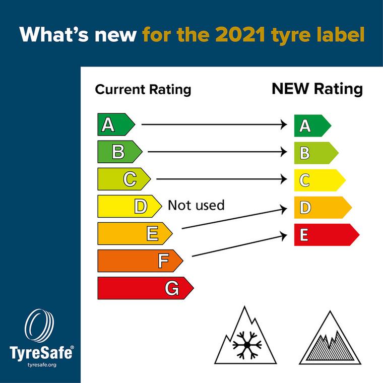 Nowe etykiety na opony od 1 maja 2021 roku