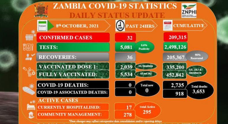 Coronavirus - Zambia: COVID-19 Statistics Daily Status Update (08 October 2021)   Pulse Ghana