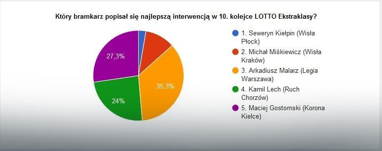 Wyniki głosowania na najlepszą interwencję 10. kolejki LOTTO Ekstraklasy