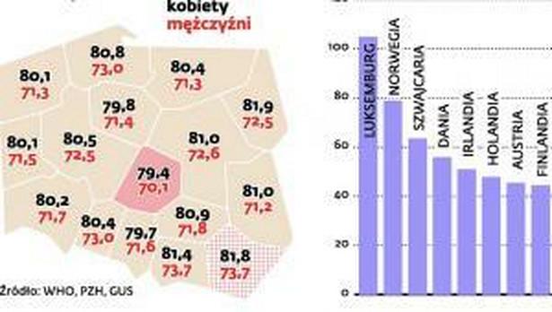 Zdrowie Polaków na tle Europy