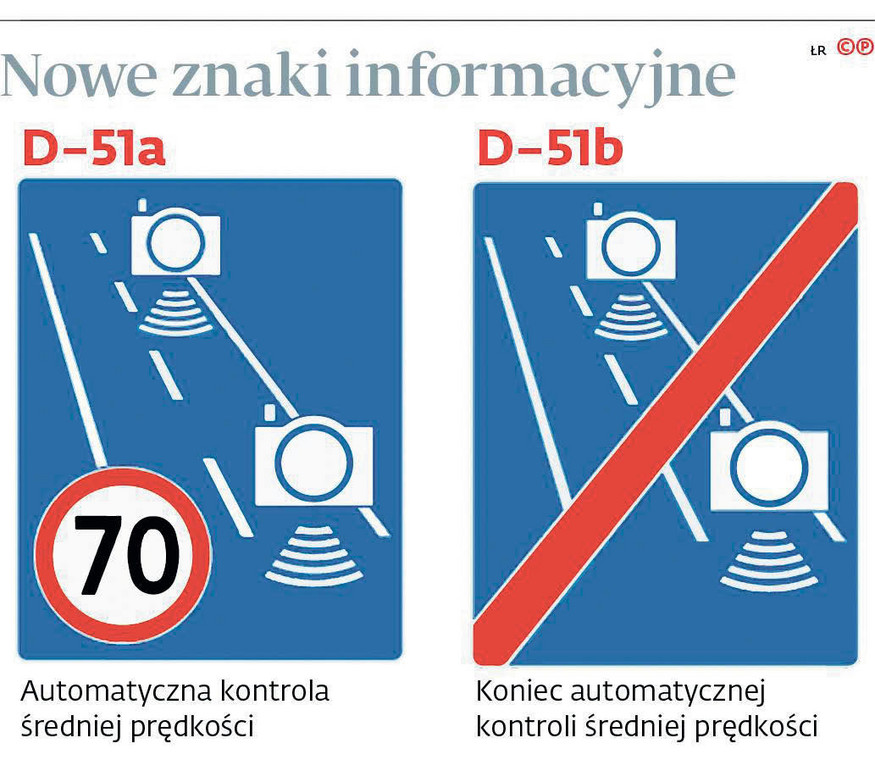 Znaki D-51a i D-51b w czytelny sposób będą informować o początku i końcu odcinkowego pomiaru prędkości.